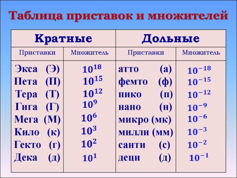 Фото Таблица приставок