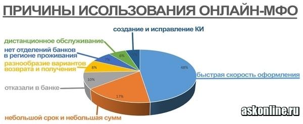 Фото Причины использования онлайн-займов