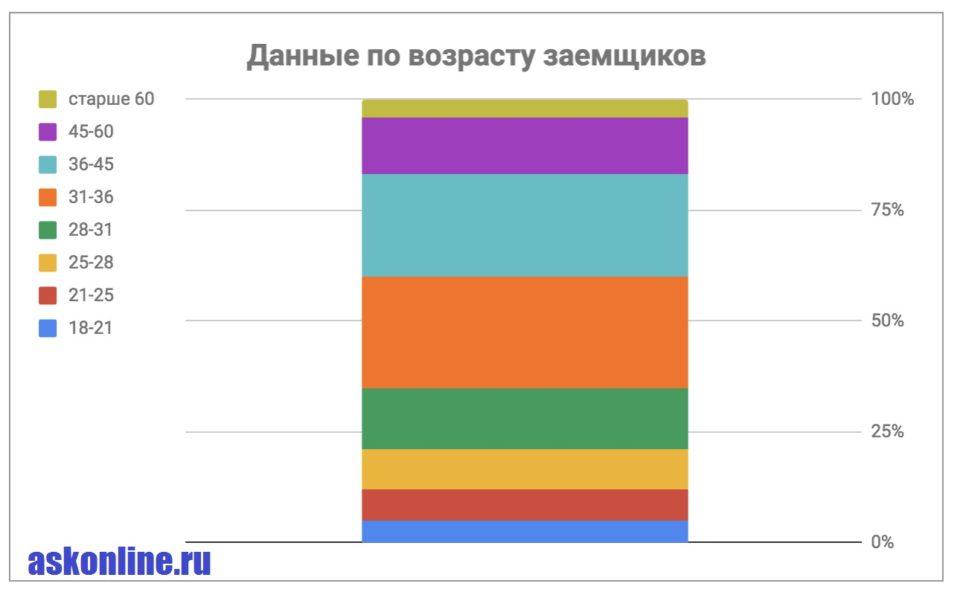 Изображение Данные по возрасту заемщиков