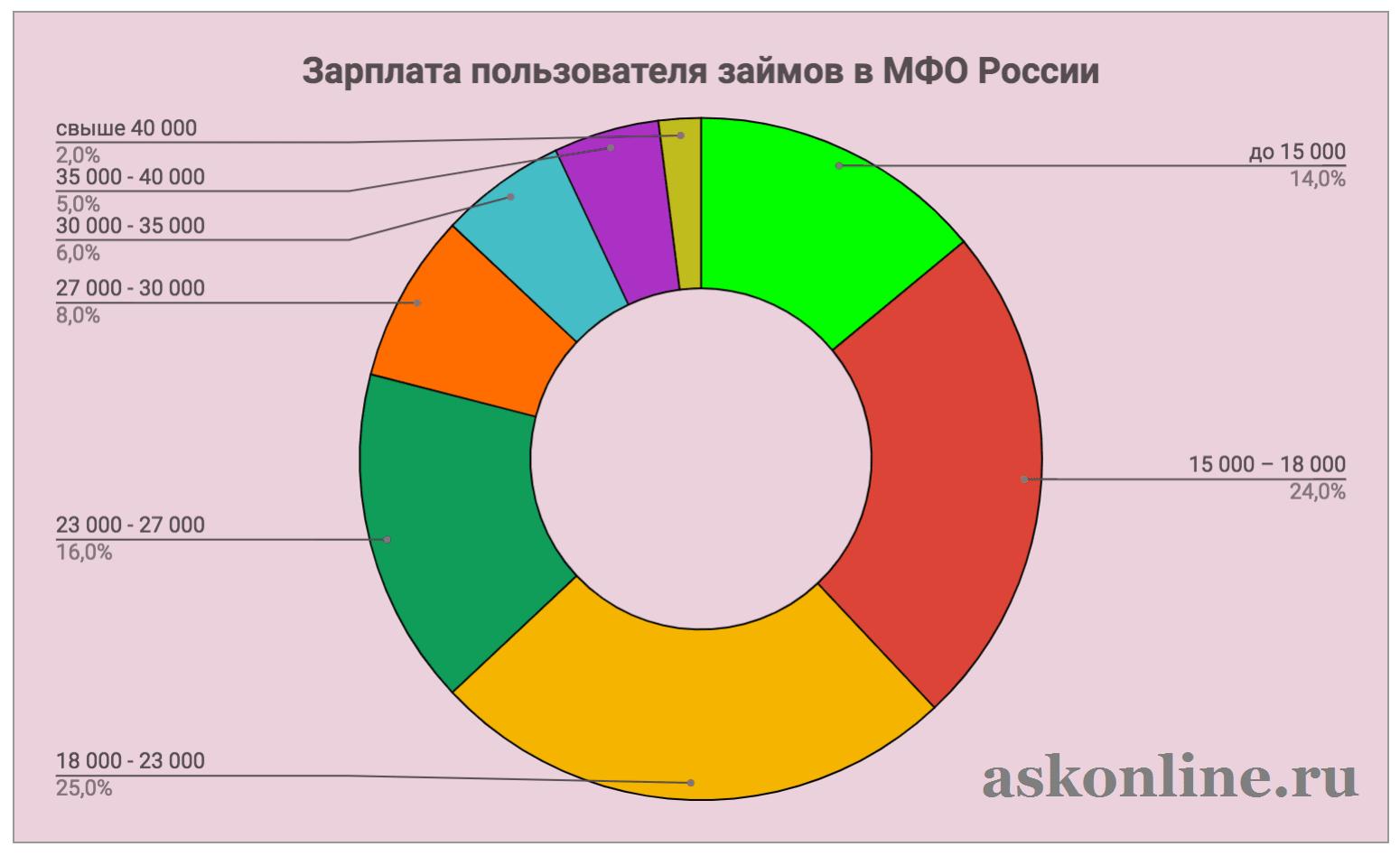 Фото График Зарплата заемщика МФО