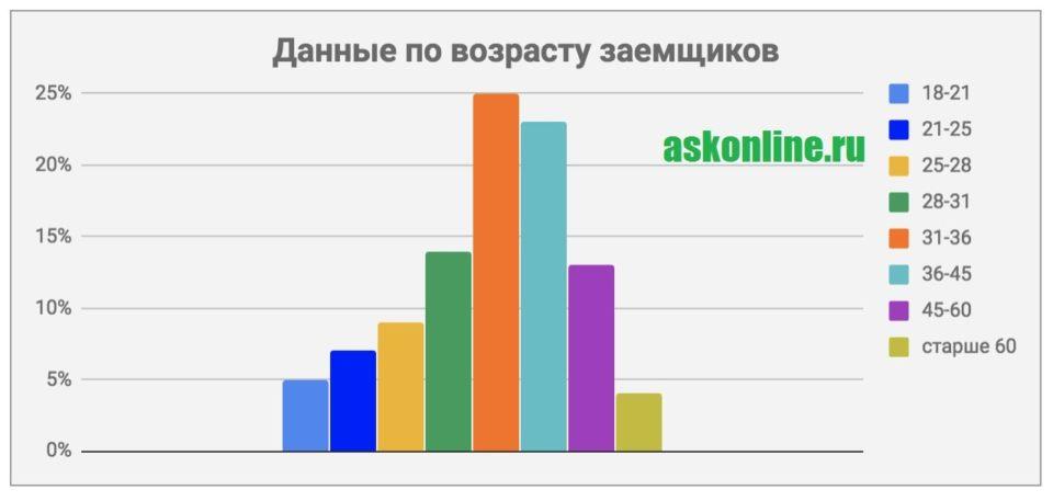 Картинка График_Возраст заемщиков