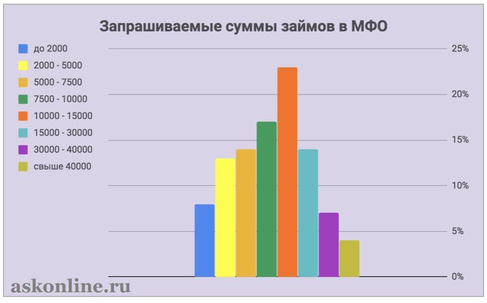 Фотография График_Запрашиваемые суммы займов