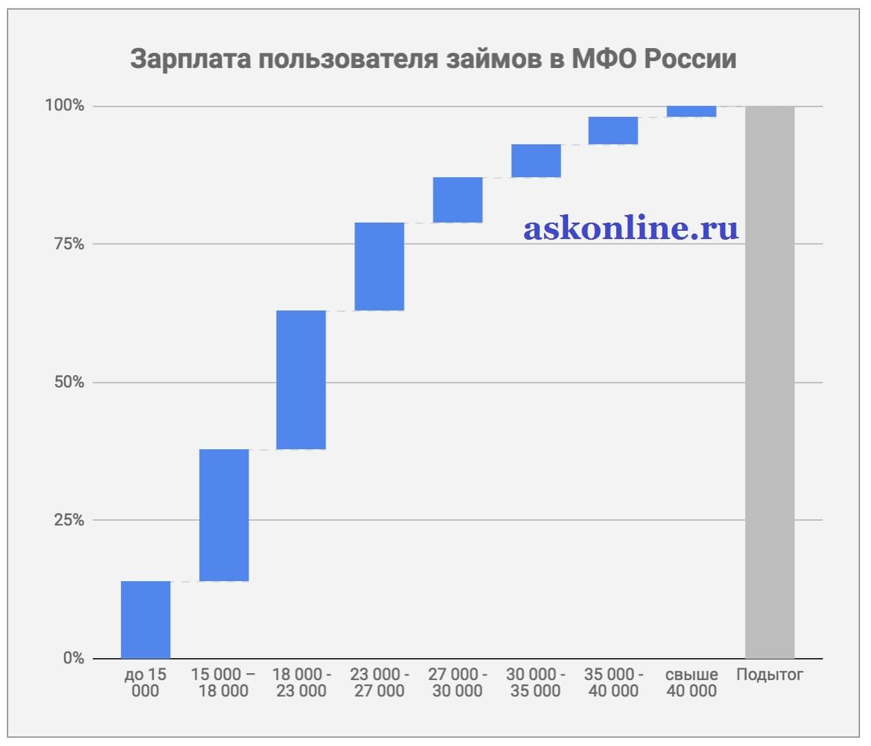 Картинка Статисика_Зарплата пользователя займов