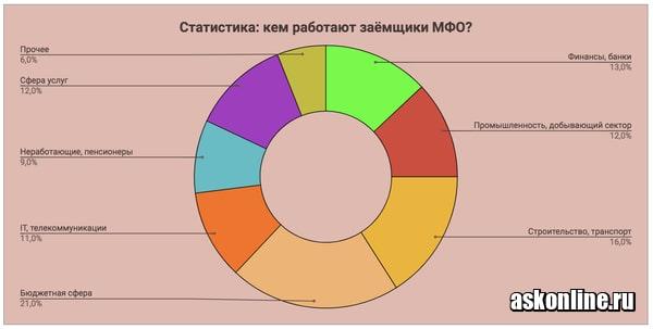 Фото Статистика кем работают заемщики МФО