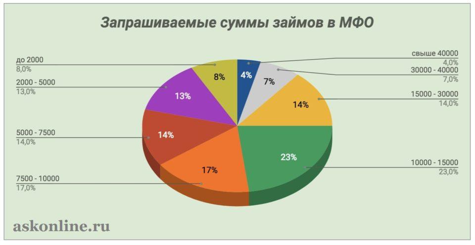 Изображение Статистика_ Суммы займов