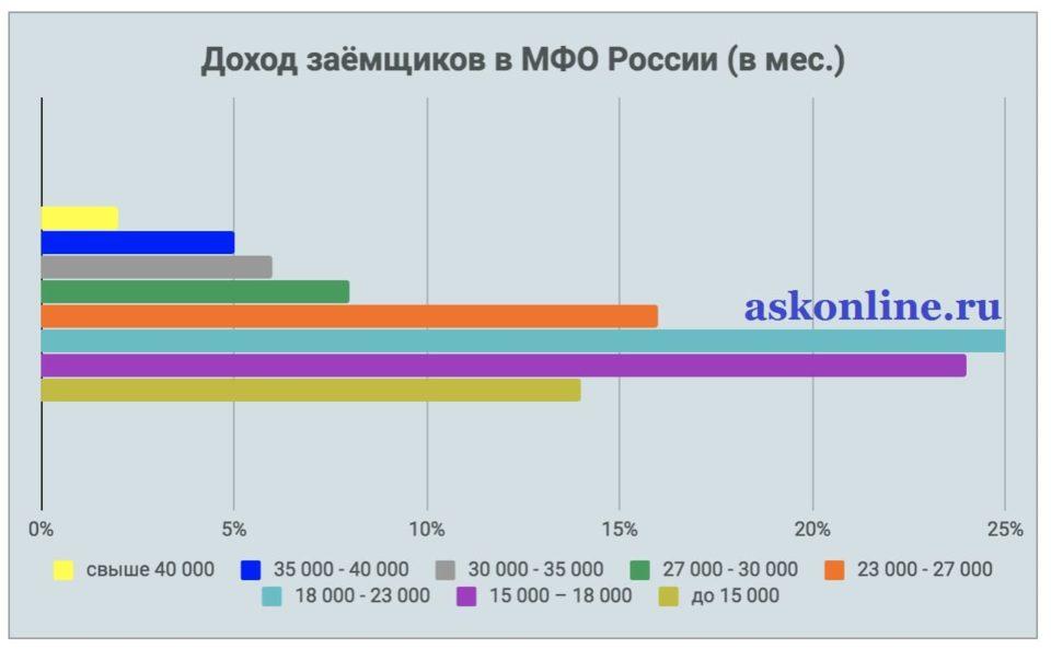 Картинка Статистика_Доход заемщиков МФО