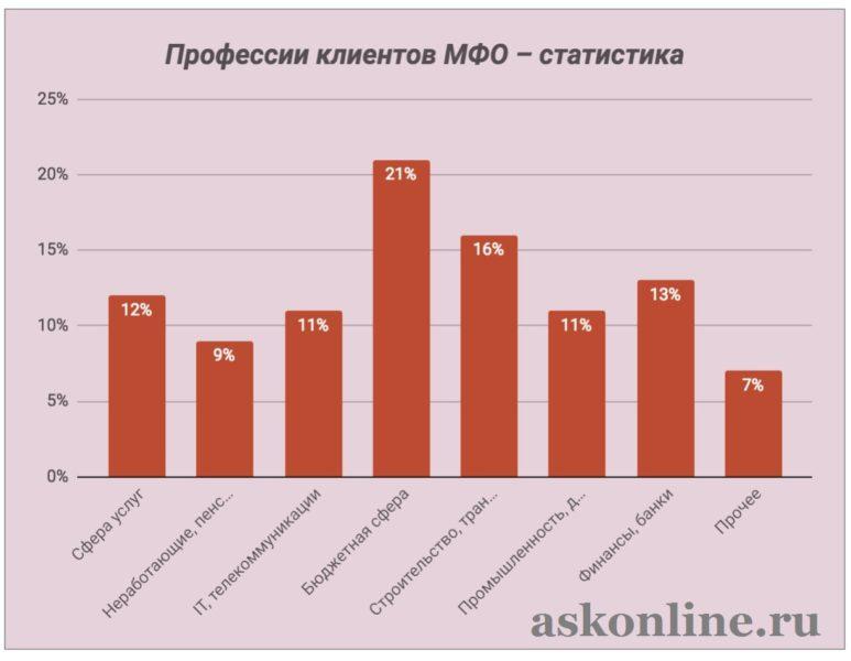 Картинка Статистика_Профессии клиентов
