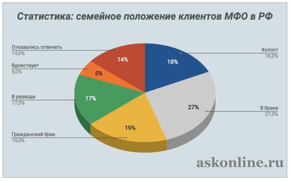 Картинка Статистика_Семейное положение клиентво МФО