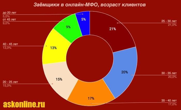 Картинка Диаграмма_Возраст заемщиков
