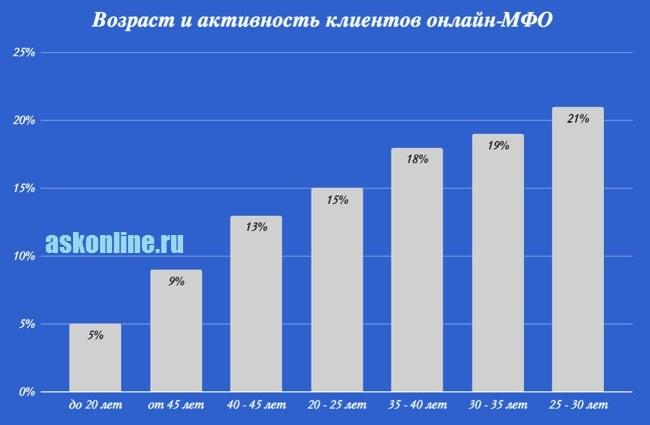 Картинка График_Возраст заемщиков онлайн-МФО