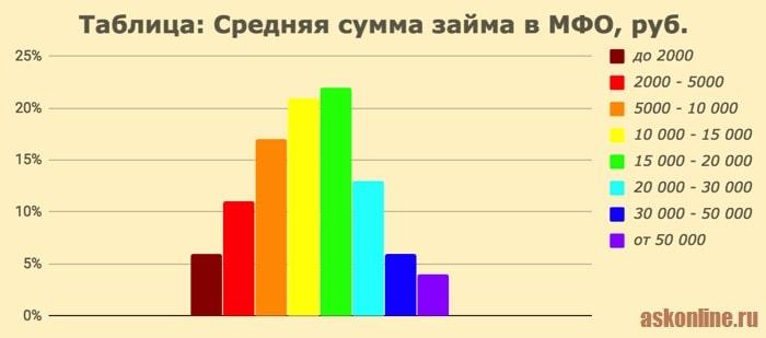 Картинка Таблица_Средняя сумма займа в МФО