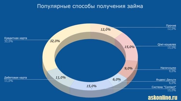 Картинка График_Популярные способы получения займа