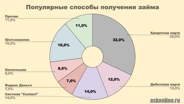Изображение График_Популярные способы получения займа
