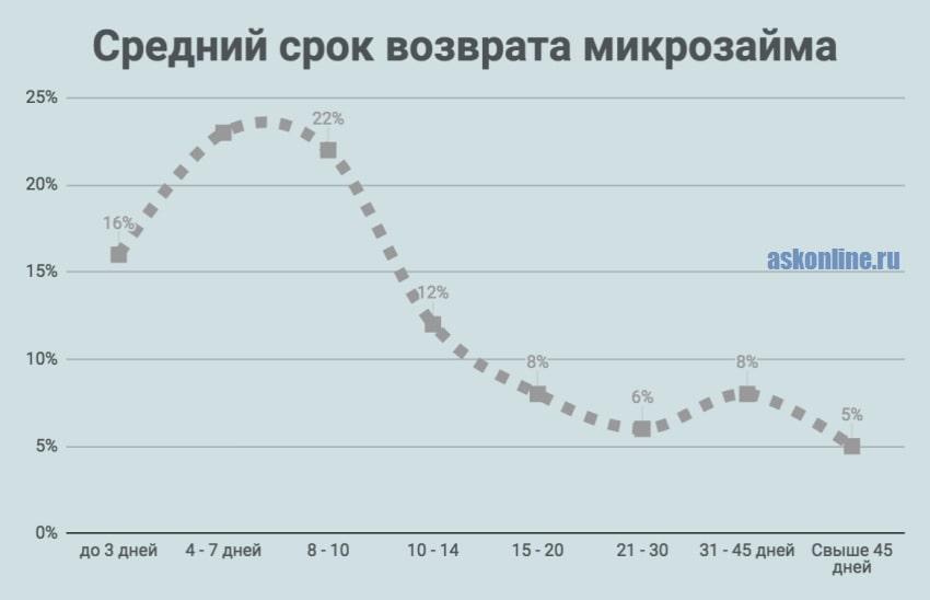 Изображение График_Средний срок возврата микрозайма
