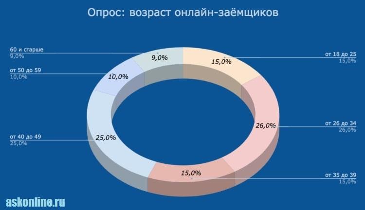 Изображение - Можно ли получить микрозайм на карту без отказа Grafik_Vozrast-onlajn-zaemshhikov-1