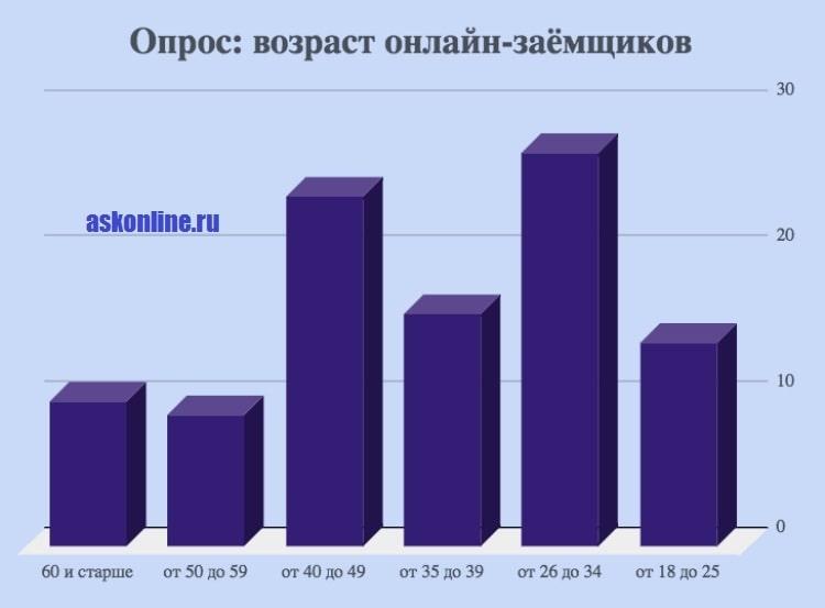 Картинка График_Возраст онлайн-заемщиков