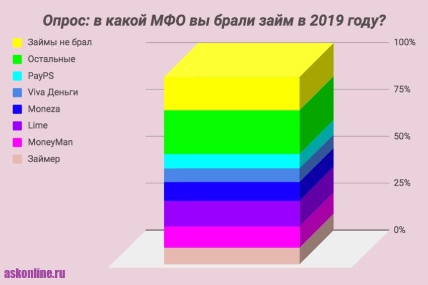 Фото Опрос_В какой МФО вы брали займ в 2019 году