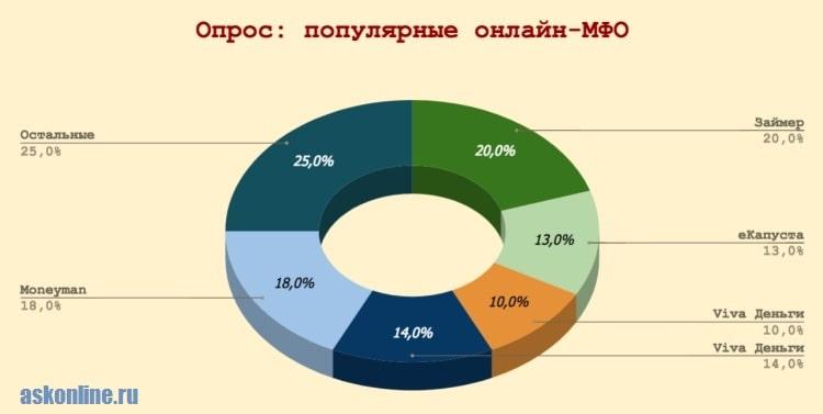 Фото Диаграмма_Популярные МФО