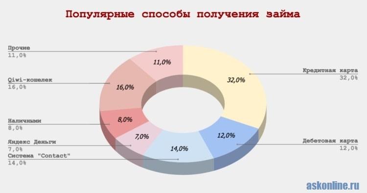 Картинка Диаграмма_Популярные способы получения займов в МФО