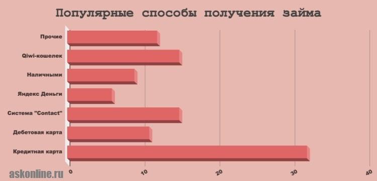 Картинка График_Популярные способы получения займов в МФО