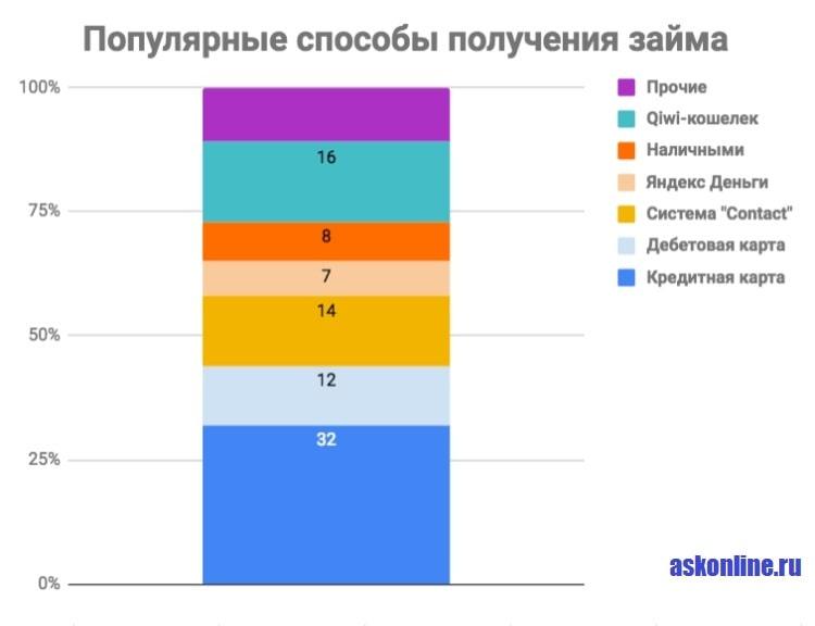 Картинка График_Популярные способы получения займов