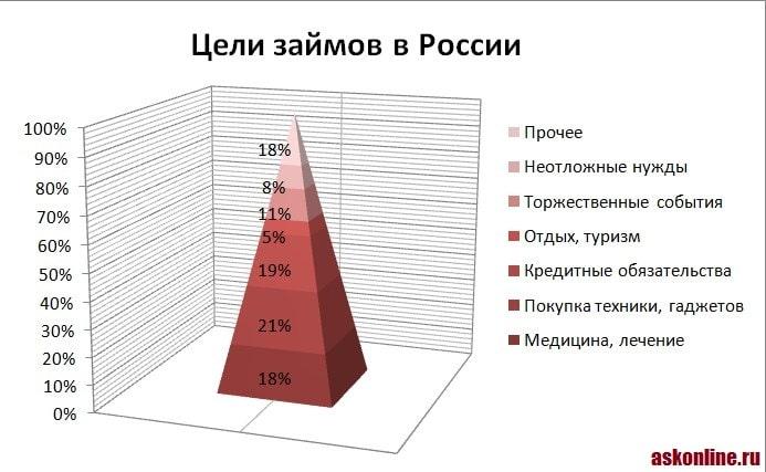 Фото График_Цели займов в России