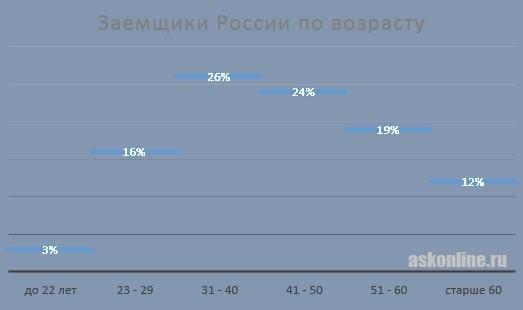 Картинка График_Заемщики МФО РФ по возрасту