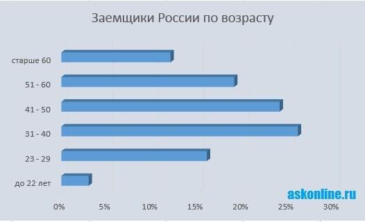 Картинка График_Заемщики МФО по возрасту