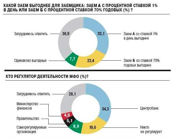 опрос России о деятельности МФО и займов