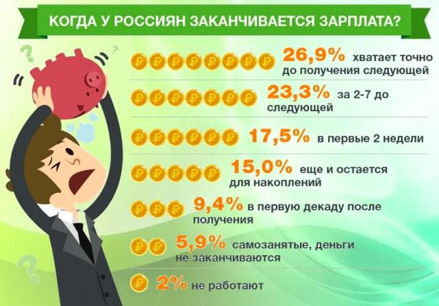 статистика когда не хватает денег россиянам